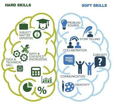 Hard skills and soft skills for a data scientist